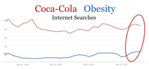 Figure 1 - Google Trends data for Coca-Cola and Obesity