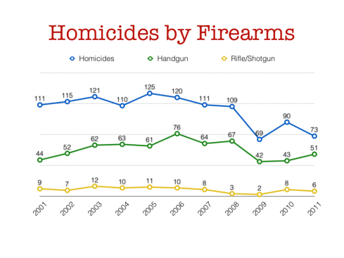 Figure 1 - MN BCA Uniform Crime Data on Homicides between 2001 - 2011