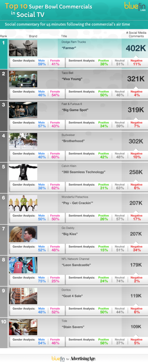 AdAge/Blue Fin Labs - Top Social Super Bowl Commericals of 2013