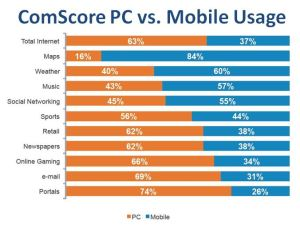 Figure 1 - ComScore U.S. Digital Future in Focus