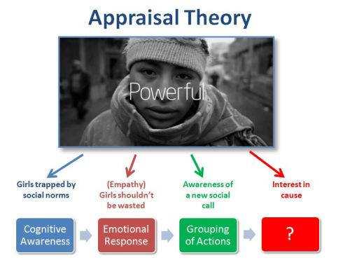 Girl Rising Appraisal Theory