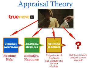 "Figure 1 - Applying Appraisal Theory to Truemove-H's ""Giving"" advertisement."