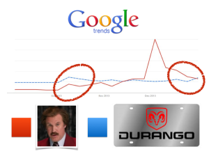 Figure 4 - Google Trends data on Dodge Durango and Ron Burgundy from September - December 2013