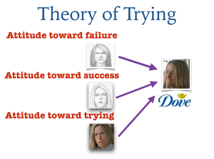 Figure 1 Theory of Trying model of the attitude toward improving self-esteem on one's beauty.