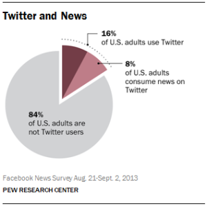 Figure -1 Pew Research Twitter News Consumers