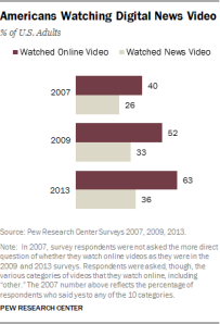 Figure 2 - Pew Online Video News Demographics