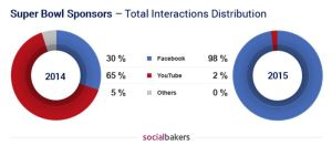 Figure 3 - Socialbakers.com