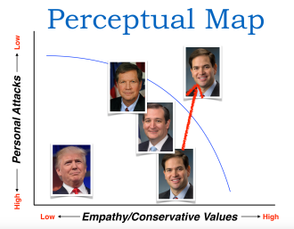 Trump Rubio Perceptual Map