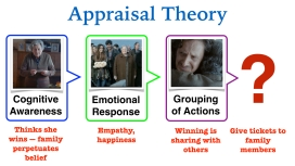 appraisal-theory-el-gordo-001