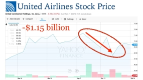 UAL Stock Price.001