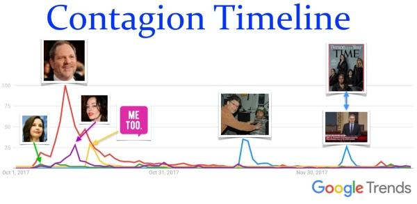 Contageon Timeline