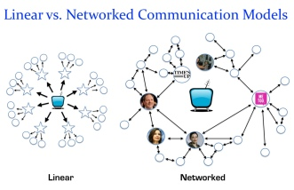 Linear vs Networked Models